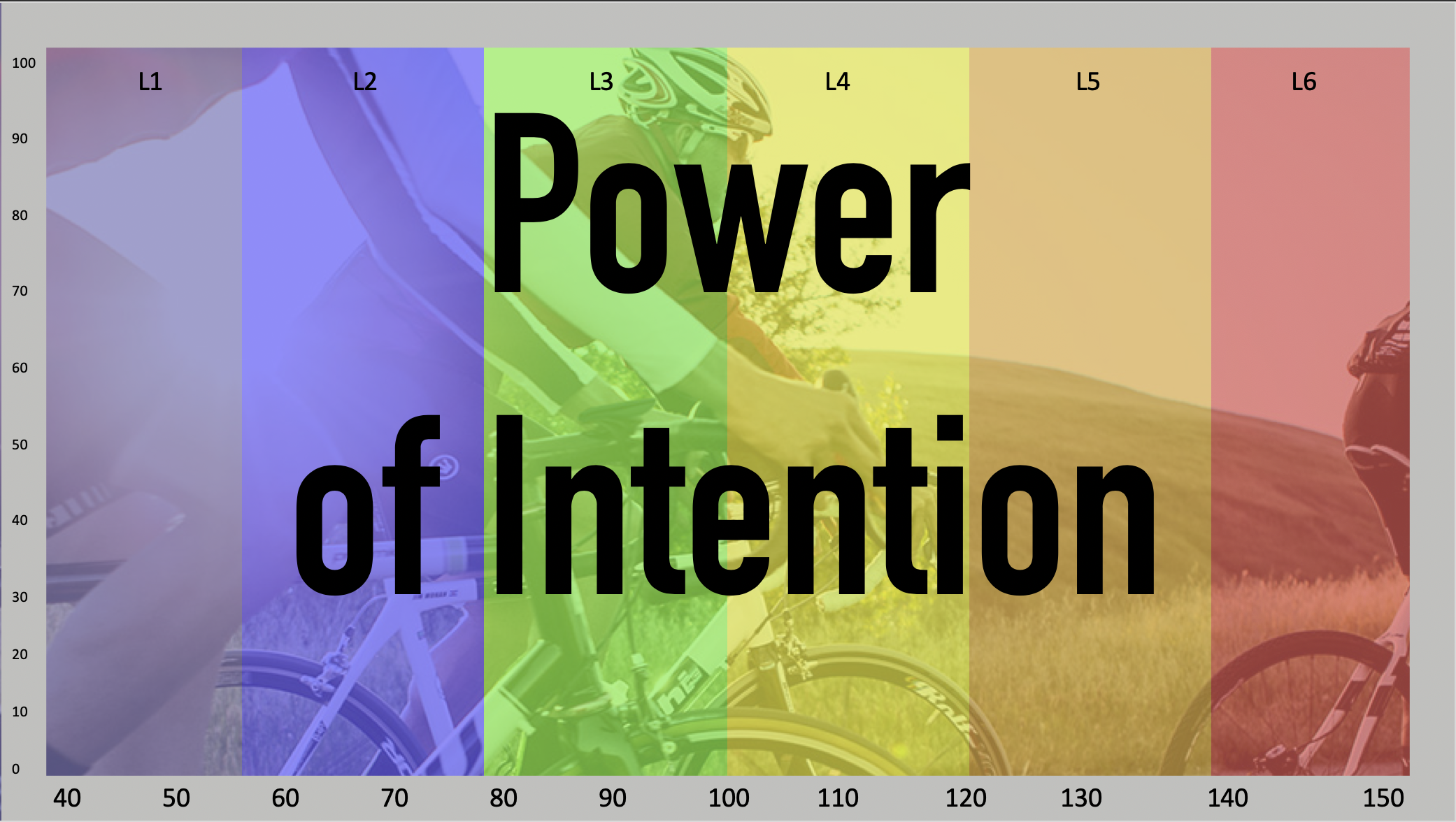 intention and power meters